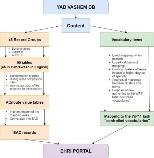 Integrating data scheme