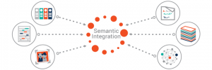 Ontotext - Semantic Integration